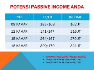 Passive_Income_Jatinangor_Beverly_Park